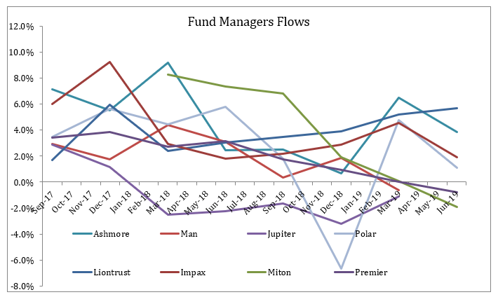 Fund managers flows