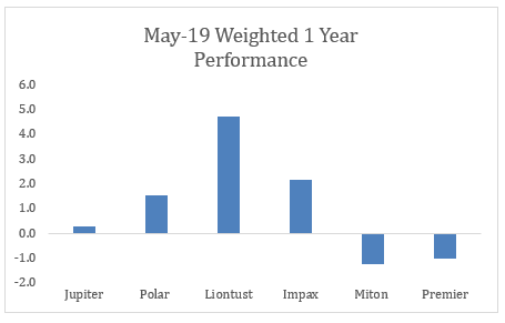 May 19 Weighted 1 year performance