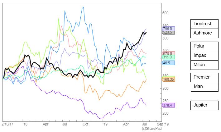 share price comparison chart