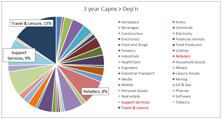 3 year capex chart