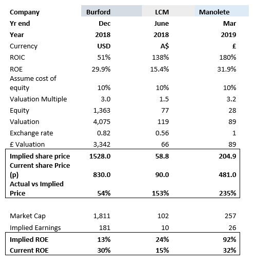SharePad Burford LCM Manolete ROE valuation table