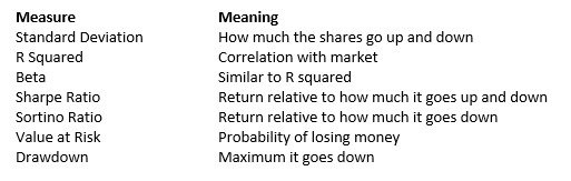SharePad Investment Risk meanings