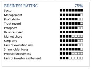 SharePad Kainos Alistair Blair business rating