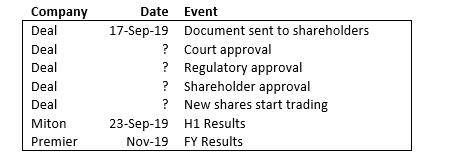 SharePad Miton Premier deal events Jeremy Grime