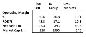 SharePad Plus500 Cash compared to Market Cap