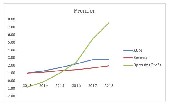 SharePad Premier AUM Revenue Profit Jeremy Grime