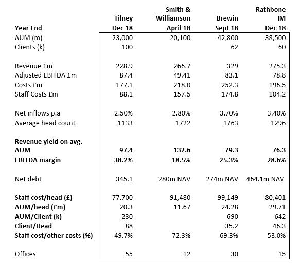 SharePad Tilney SmithWilliamson Brewin Rathbone comparison table 1