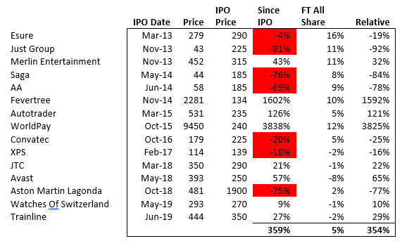 SharePad Top performance since IPO Just Group Fevertree