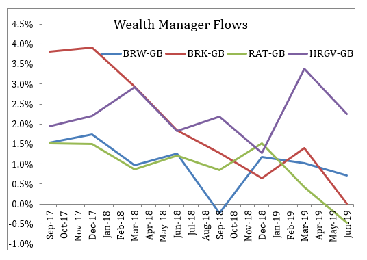SharePad Wealth Manager Flows Jeremy Grime