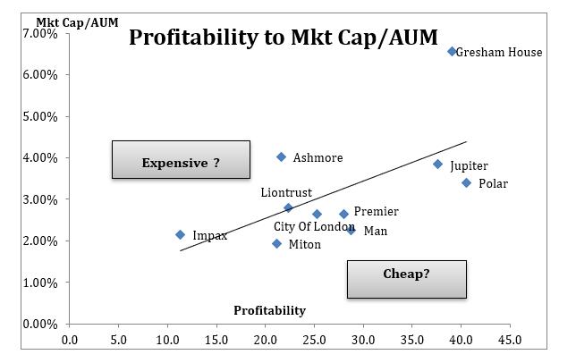 SharePad financial stock profitability to mkt cap AUM Jeremy Grime