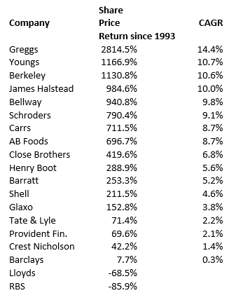 SharePad surviving stocks from 1987