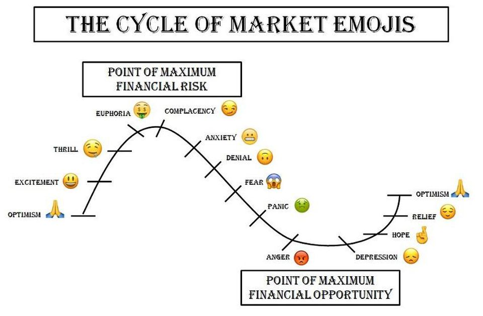 Image result for cycle of market emoji's