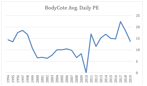 2019 11 18 Jeremy G Weekly Commentary bodycote