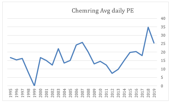 2019 11 18 Jeremy G Weekly Commentary chemring