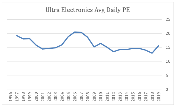 2019 11 18 Jeremy G Weekly Commentary ultra electronics
