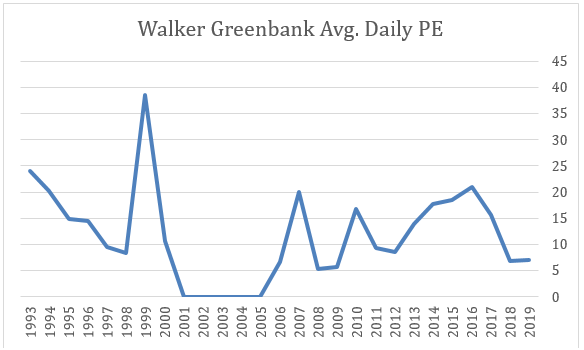 2019 11 18 Jeremy G Weekly Commentary walker greenbank