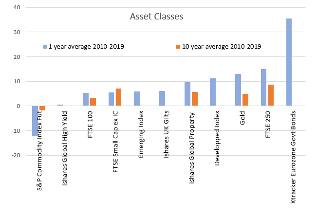 2019 12 16 Jeremy G Weekly Commentary 30 Asset Classes