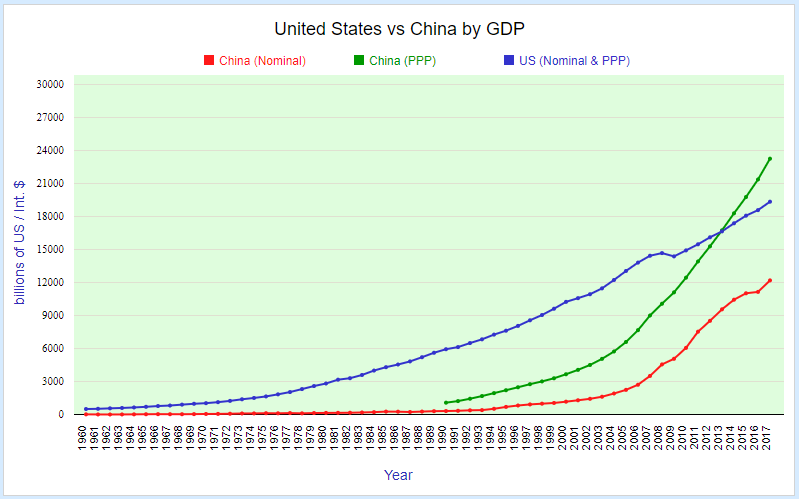 United States vs China by GDP