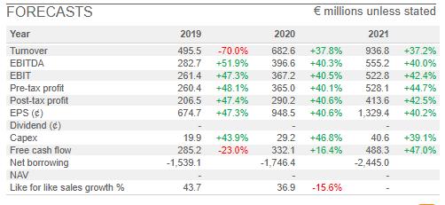 jeremy_grime_sharepad_Adyen_NV_forecasts