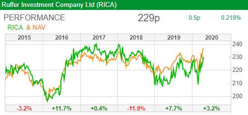 ruffer investment company performance sharepad
