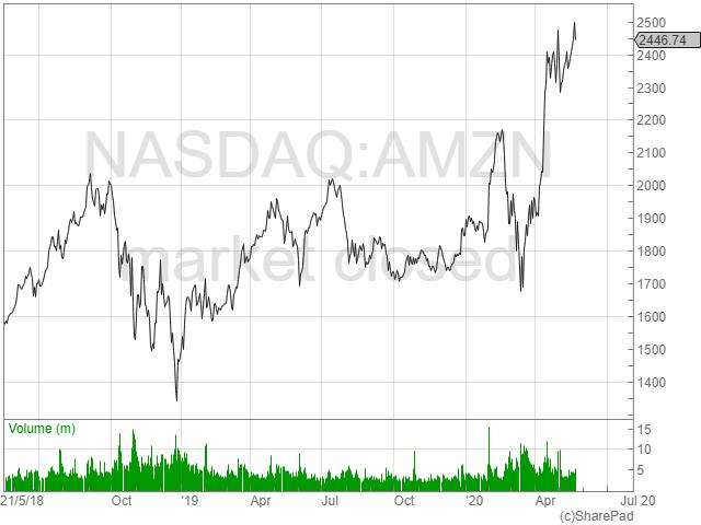 NASDAQ AMZN SharePad the trader