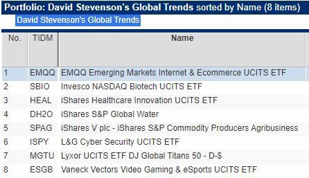 Portfolio 1 global trends