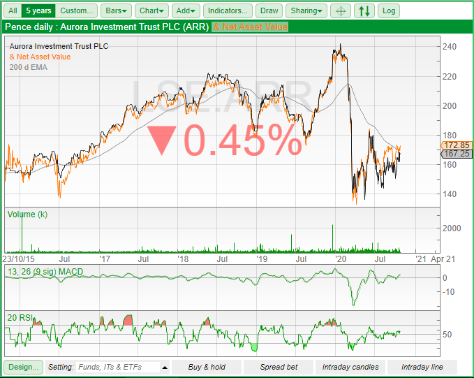 aurora investment trust chart 231020 sharepad