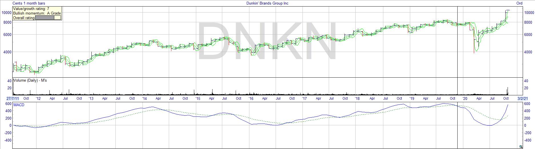 dunkin_brands_chart_stock_performance