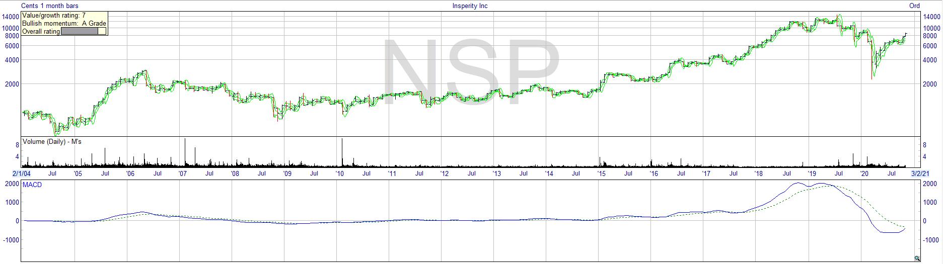 insperity_stock_chart_performance