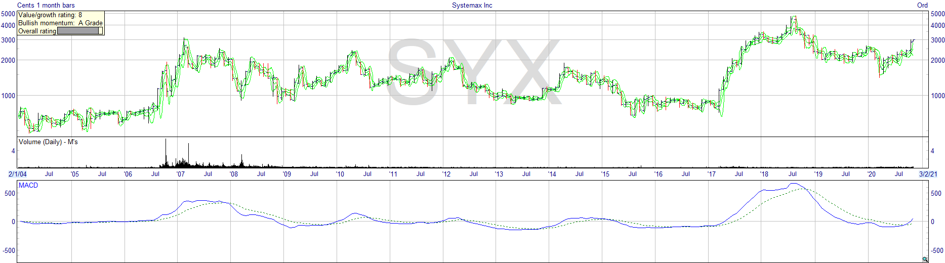 systemax_syx_chart_stock_performance
