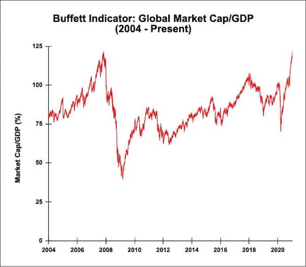 GlobalBuffettIndicator_110121