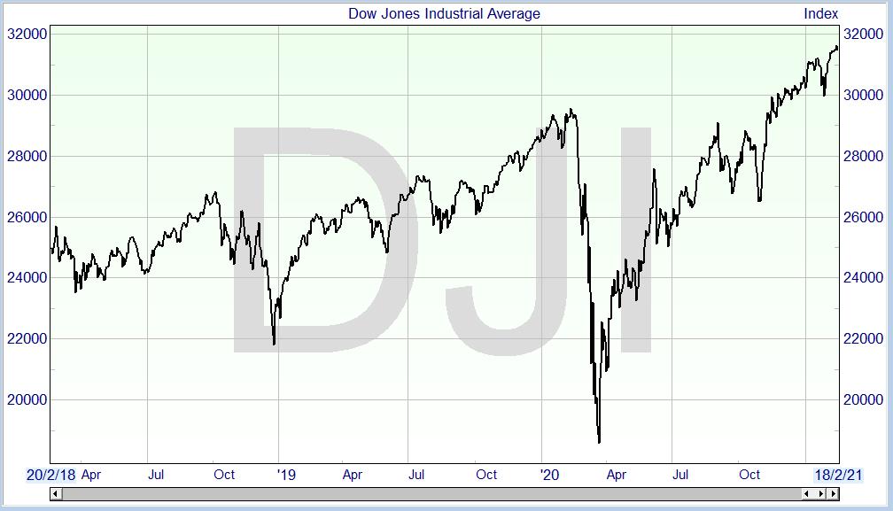 Dow_jones_industrial_average_ShareScope
