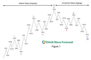 The Five Waves Pattern Motive and Corrective