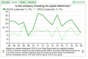 Chart showing company investment