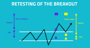 Chart showing a breakout pattern
