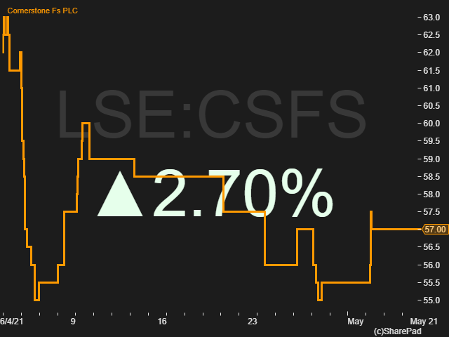 Price movement of Cornerstone FS CSFS 6th April to 5th May 2021