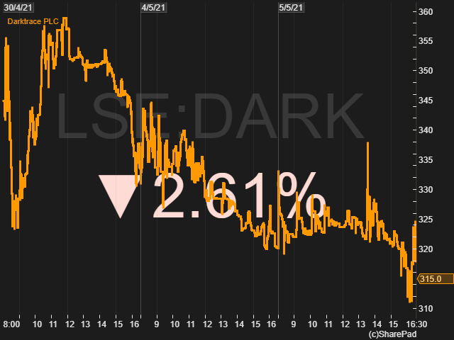 Mid price of Darktrace 30th April to 5th May 2021. Source: SharePad