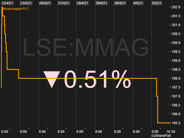 Price movement of MusicMagpie MMAG 22nd April to 5th May 2021