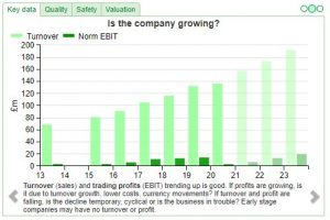 Graph showing company growth
