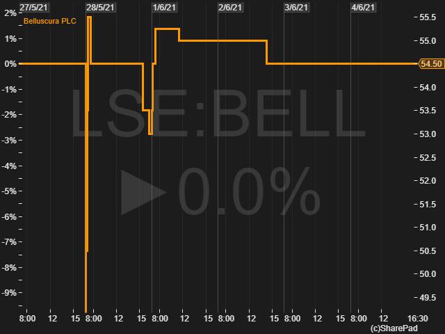 LSE BELL