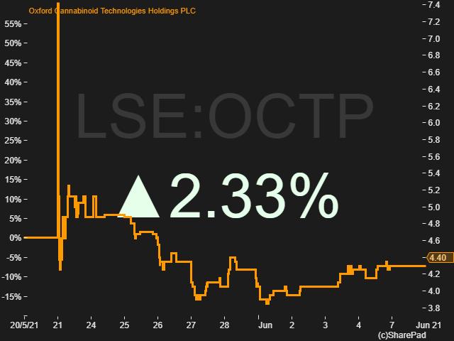 LSE OCTP