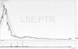 Petroneft chart in SharePad