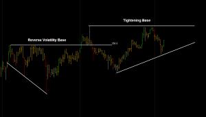 reverse volatility base tightening base