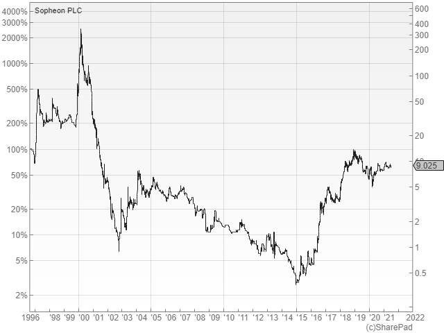 SharePad chart showing historical Sopheon share price for Sopheon PLC