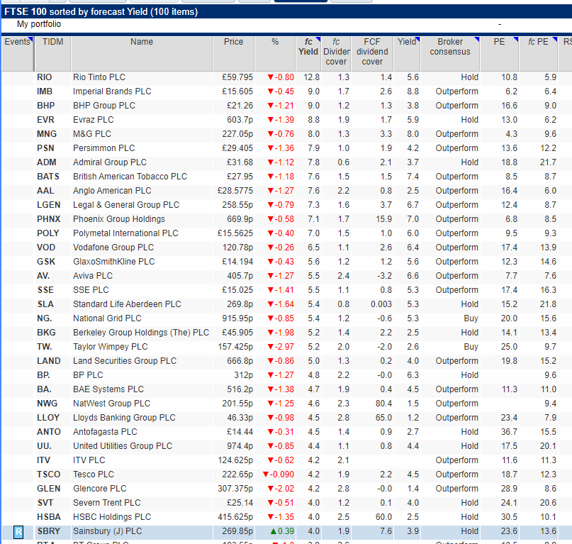 FTSE 100 companies with high dividend yields over 4%. Source: SharePad