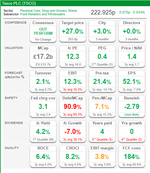 Tesco balance sheet showing key financial data. Source: SharePad