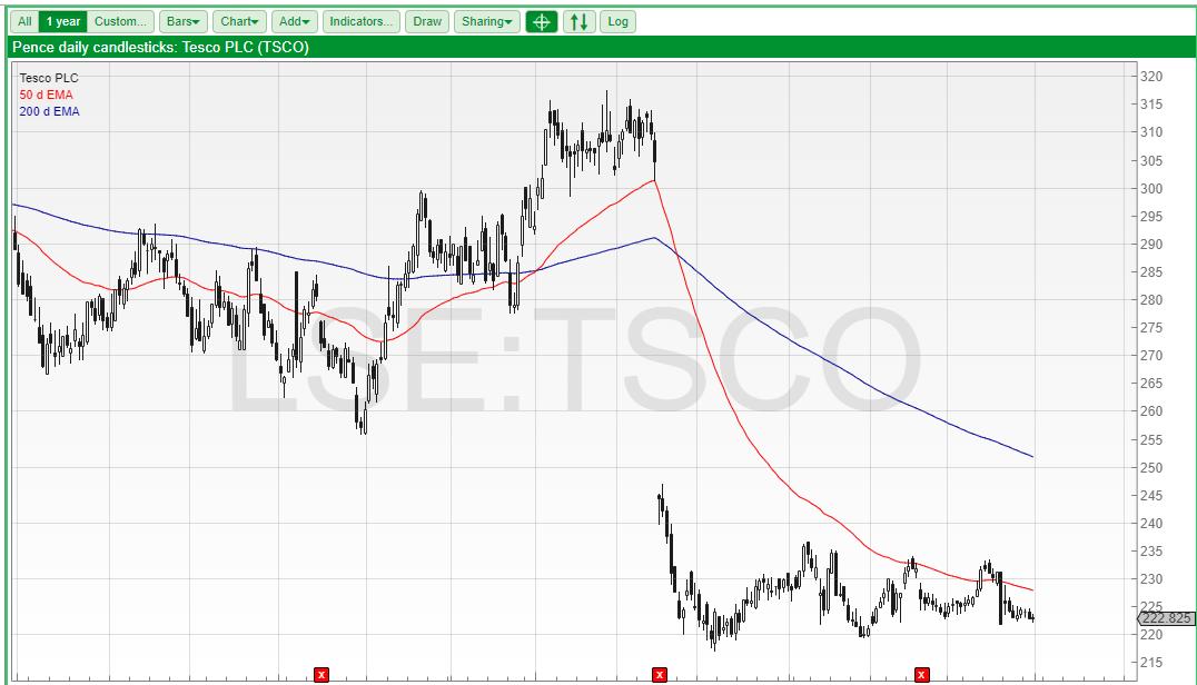 Financial chart showing Tesco share price trending sideways. Source: SharePad