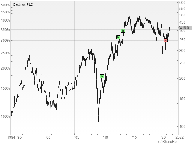 Castings PLC share price chart from SharePad