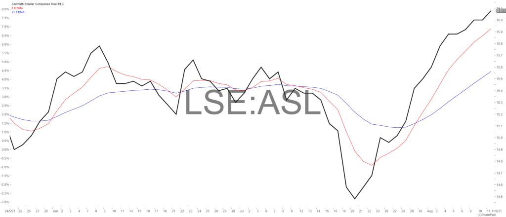 LSE ASL
