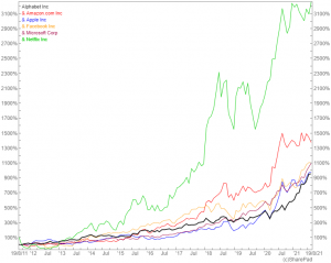 FAMANG share price over 10 years SharePad